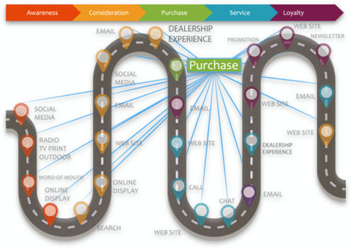 Dealerships Lifecycle P 500