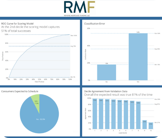 Rmf Overview